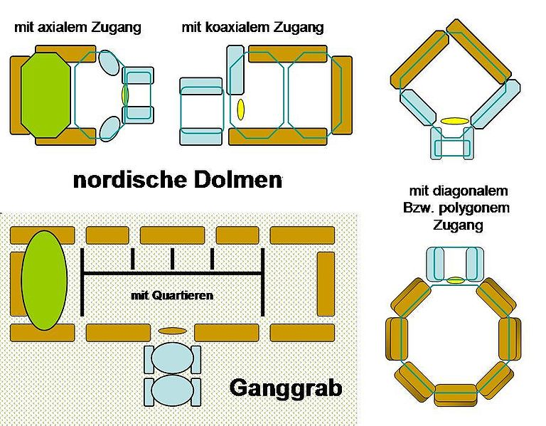 varianten-ganggrab